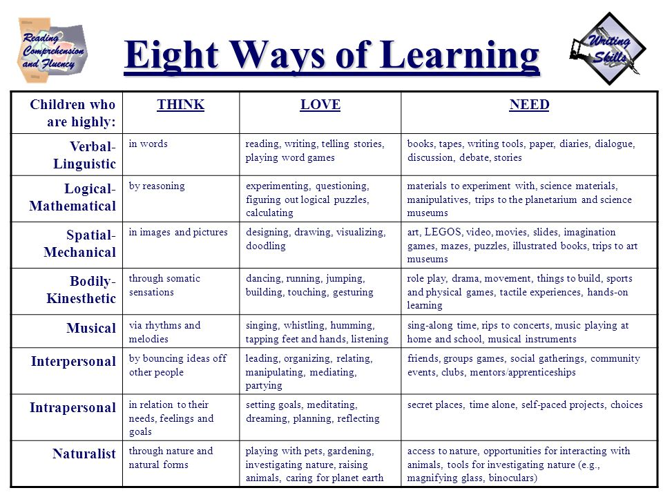 Eight Ways of Learning Children who are highly: THINKLOVENEED Verbal- Linguistic in wordsreading, writing, telling stories, playing word games books, tapes, writing tools, paper, diaries, dialogue, discussion, debate, stories Logical- Mathematical by reasoningexperimenting, questioning, figuring out logical puzzles, calculating materials to experiment with, science materials, manipulatives, trips to the planetarium and science museums Spatial- Mechanical in images and picturesdesigning, drawing, visualizing, doodling art, LEGOS, video, movies, slides, imagination games, mazes, puzzles, illustrated books, trips to art museums Bodily- Kinesthetic through somatic sensations dancing, running, jumping, building, touching, gesturing role play, drama, movement, things to build, sports and physical games, tactile experiences, hands-on learning Musical via rhythms and melodies singing, whistling, humming, tapping feet and hands, listening sing-along time, rips to concerts, music playing at home and school, musical instruments Interpersonal by bouncing ideas off other people leading, organizing, relating, manipulating, mediating, partying friends, groups games, social gatherings, community events, clubs, mentors/apprenticeships Intrapersonal in relation to their needs, feelings and goals setting goals, meditating, dreaming, planning, reflecting secret places, time alone, self-paced projects, choices Naturalist through nature and natural forms playing with pets, gardening, investigating nature, raising animals, caring for planet earth access to nature, opportunities for interacting with animals, tools for investigating nature (e.g., magnifying glass, binoculars)