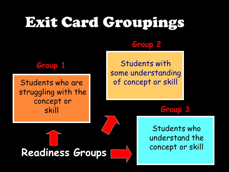 Students who are struggling with the concept or skill Students with some understanding of concept or skill Students who understand the concept or skill Group 1 Group 2 Group 3 Readiness Groups Exit Card Groupings