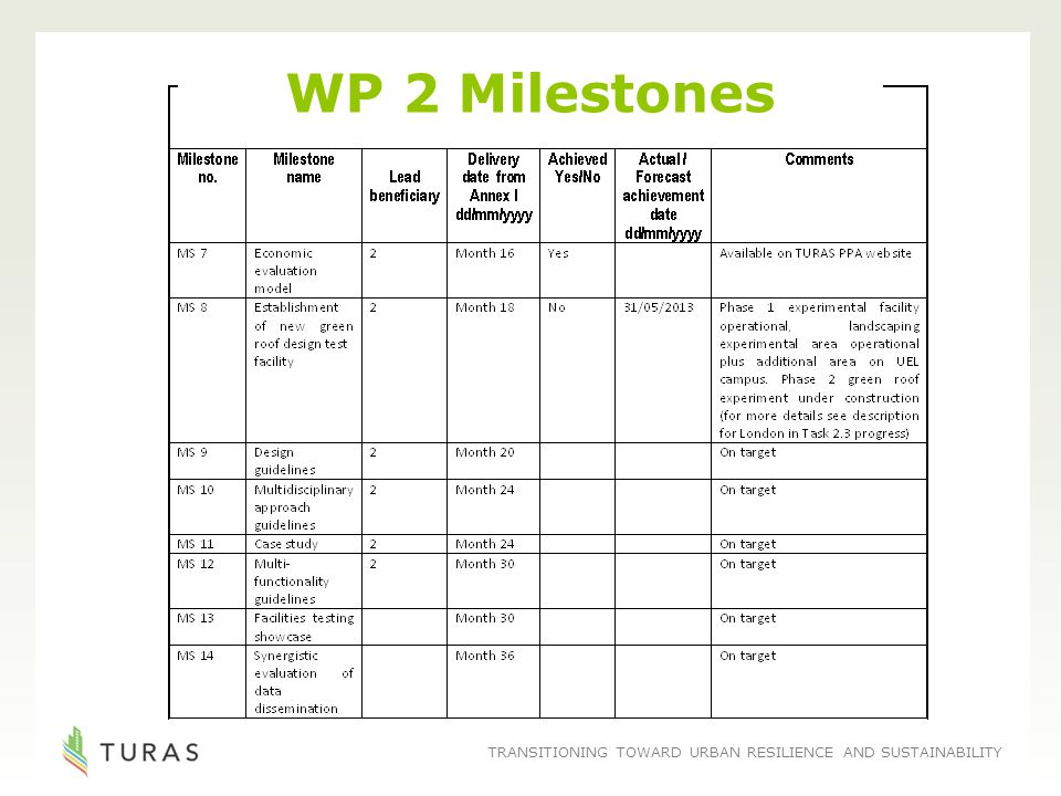 TRANSITIONING TOWARD URBAN RESILIENCE AND SUSTAINABILITY WP 2 Milestones