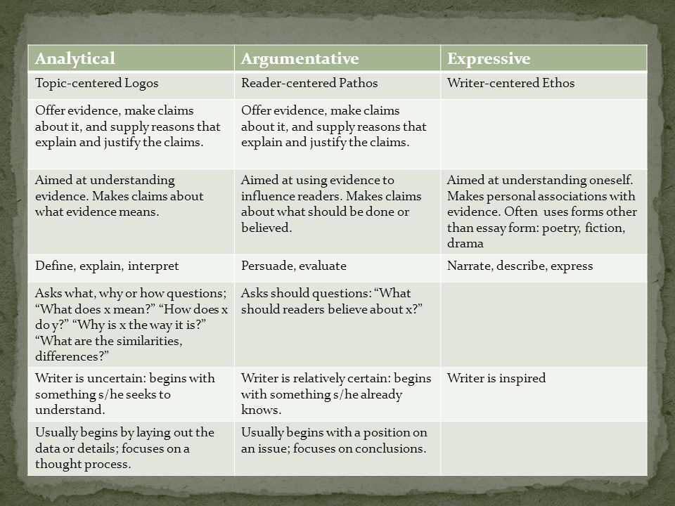 AnalyticalArgumentativeExpressive Topic-centered LogosReader-centered PathosWriter-centered Ethos Offer evidence, make claims about it, and supply reasons that explain and justify the claims.
