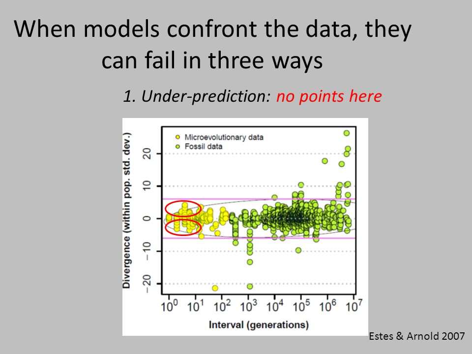 When models confront the data, they can fail in three ways 1.