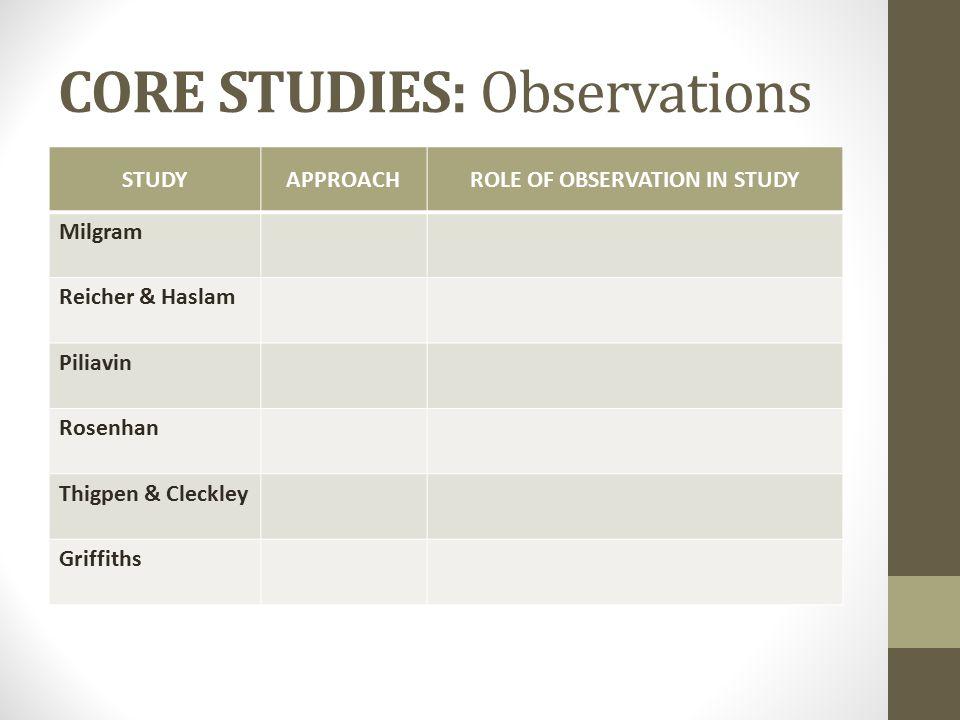 STUDYAPPROACHROLE OF OBSERVATION IN STUDY Milgram Reicher & Haslam Piliavin Rosenhan Thigpen & Cleckley Griffiths CORE STUDIES: Observations