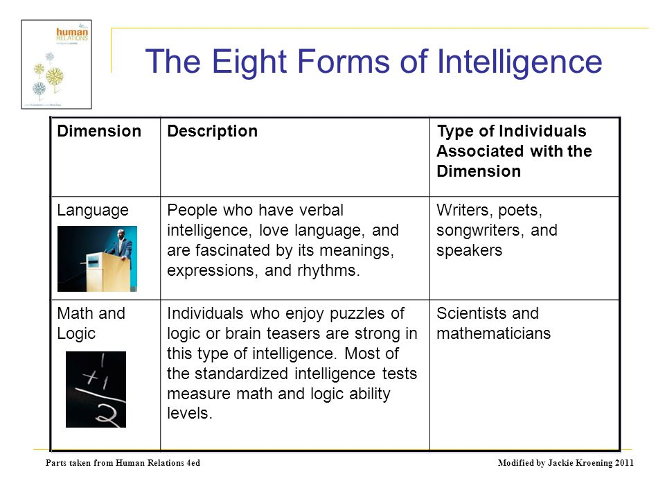 Parts taken from Human Relations 4ed Modified by Jackie Kroening 2011 The Eight Forms of Intelligence DimensionDescriptionType of Individuals Associat