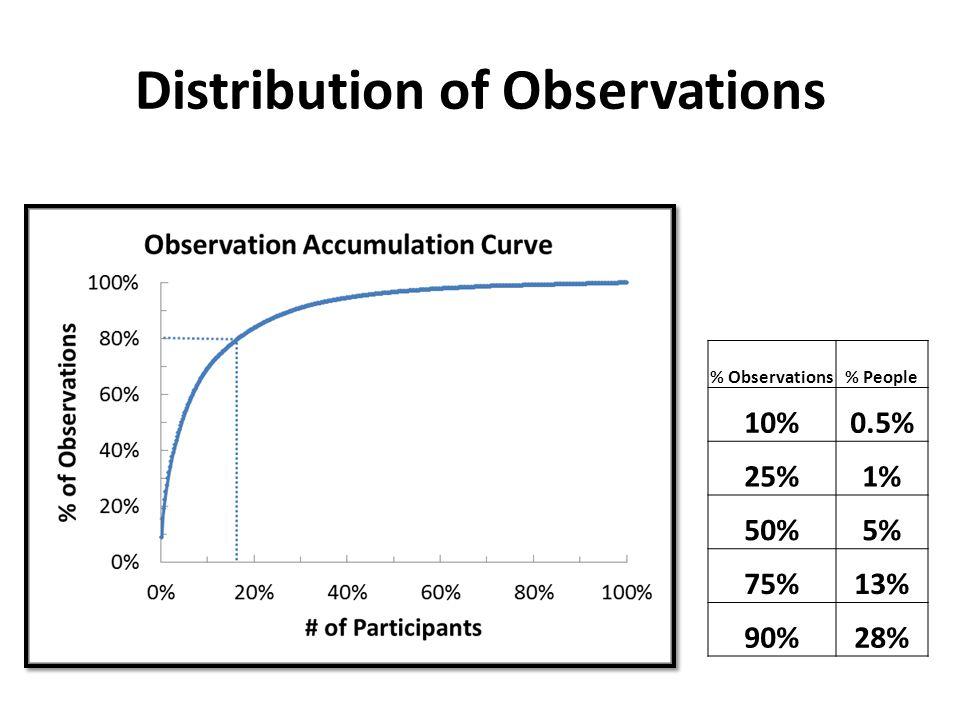 Distribution of Observations % Observations# Observers% Observers 10%20.5% 25%51% 50%205% 75%5813% 90%12428% % Observations% People 10%0.5% 25%1% 50%5% 75%13% 90%28%