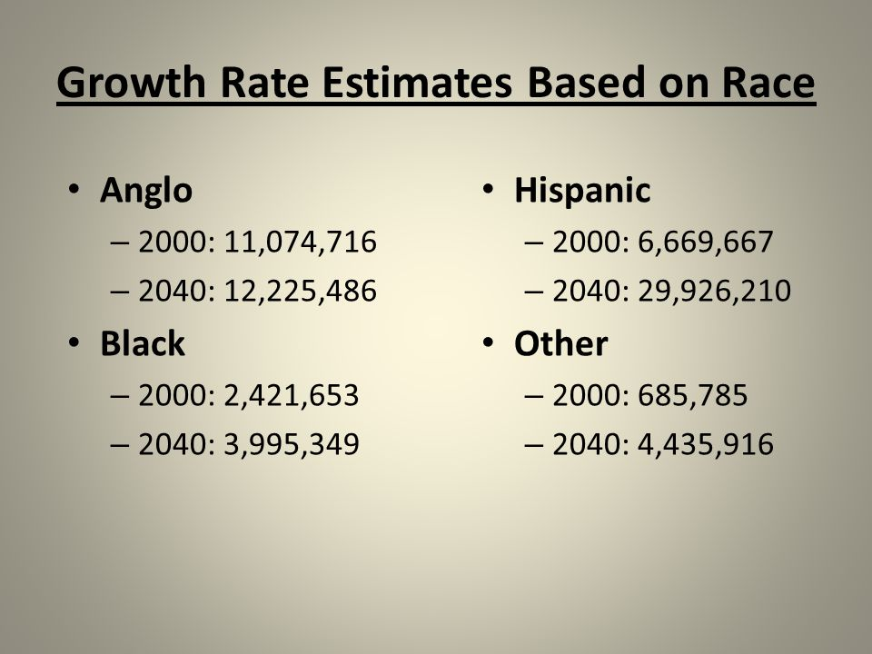 Growth Rate Estimates Based on Race Anglo – 2000: 11,074,716 – 2040: 12,225,486 Black – 2000: 2,421,653 – 2040: 3,995,349 Hispanic – 2000: 6,669,667 – 2040: 29,926,210 Other – 2000: 685,785 – 2040: 4,435,916