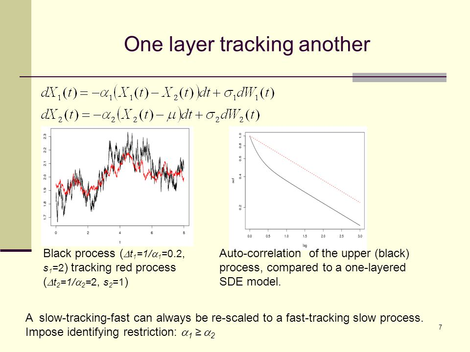 One layer tracking another Black process (  t 1 =1/  1 =0.2, s 1 =2 ) tracking red process (  t 2 =1/  2 =2, s 2 =1 ) Auto-correlation of the upper (black) process, compared to a one-layered SDE model.
