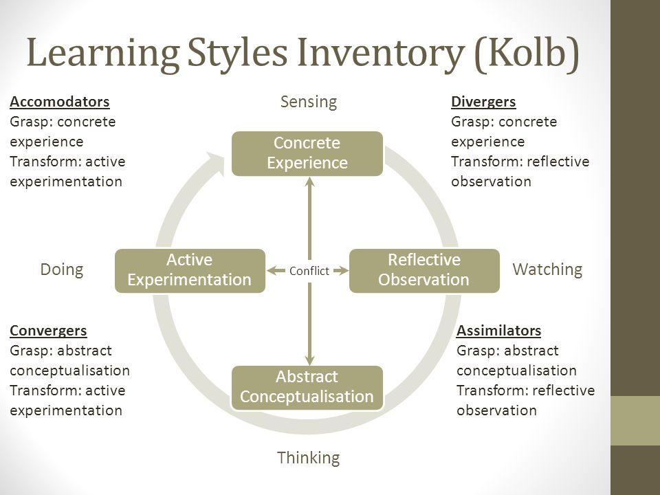 Learning Styles Inventory (Kolb) Divergers Grasp: concrete experience Transform: reflective observation Assimilators Grasp: abstract conceptualisation Transform: reflective observation Convergers Grasp: abstract conceptualisation Transform: active experimentation Accomodators Grasp: concrete experience Transform: active experimentation Conflict Sensing Thinking WatchingDoing