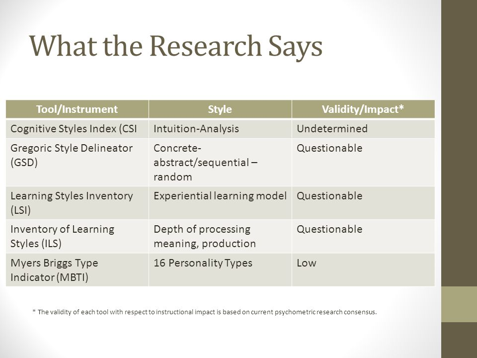 What the Research Says Tool/InstrumentStyleValidity/Impact* Cognitive Styles Index (CSIIntuition-AnalysisUndetermined Gregoric Style Delineator (GSD) Concrete- abstract/sequential – random Questionable Learning Styles Inventory (LSI) Experiential learning modelQuestionable Inventory of Learning Styles (ILS) Depth of processing meaning, production Questionable Myers Briggs Type Indicator (MBTI) 16 Personality TypesLow * The validity of each tool with respect to instructional impact is based on current psychometric research consensus.