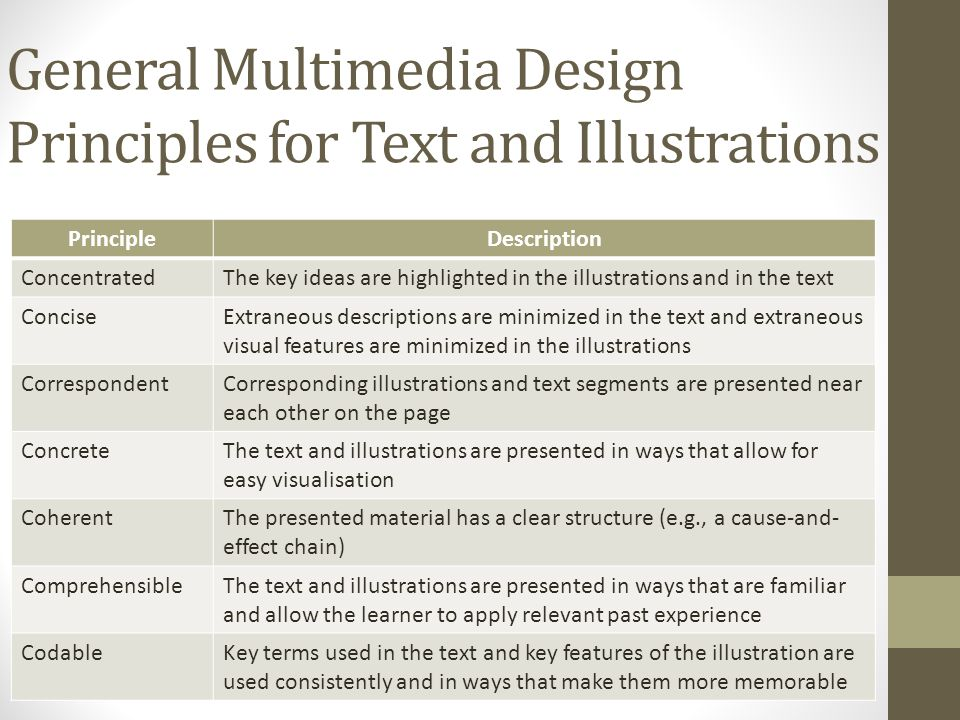 General Multimedia Design Principles for Text and Illustrations PrincipleDescription ConcentratedThe key ideas are highlighted in the illustrations and in the text ConciseExtraneous descriptions are minimized in the text and extraneous visual features are minimized in the illustrations CorrespondentCorresponding illustrations and text segments are presented near each other on the page ConcreteThe text and illustrations are presented in ways that allow for easy visualisation CoherentThe presented material has a clear structure (e.g., a cause-and- effect chain) ComprehensibleThe text and illustrations are presented in ways that are familiar and allow the learner to apply relevant past experience CodableKey terms used in the text and key features of the illustration are used consistently and in ways that make them more memorable
