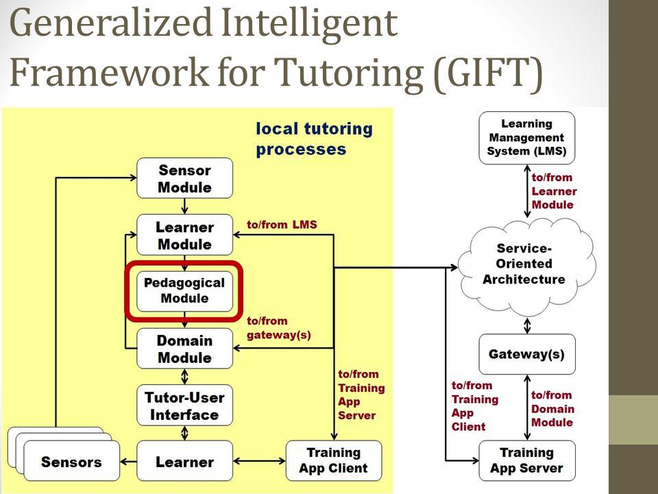 Generalized Intelligent Framework for Tutoring (GIFT)