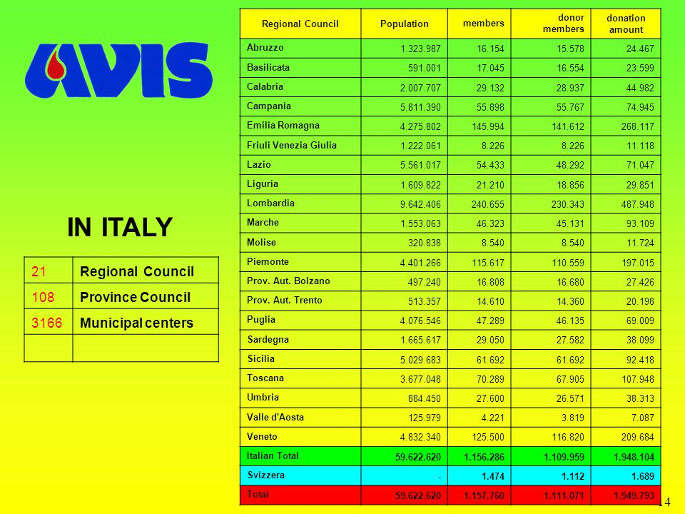 14 IN ITALY 21Regional Council 108Province Council 3166Municipal centers Regional CouncilPopulationmembers donor members donation amount Abruzzo 1.323