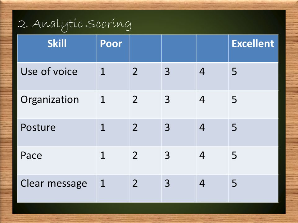 2. Analytic Scoring SkillPoorExcellent Use of voice12345 Organization12345 Posture12345 Pace12345 Clear message12345