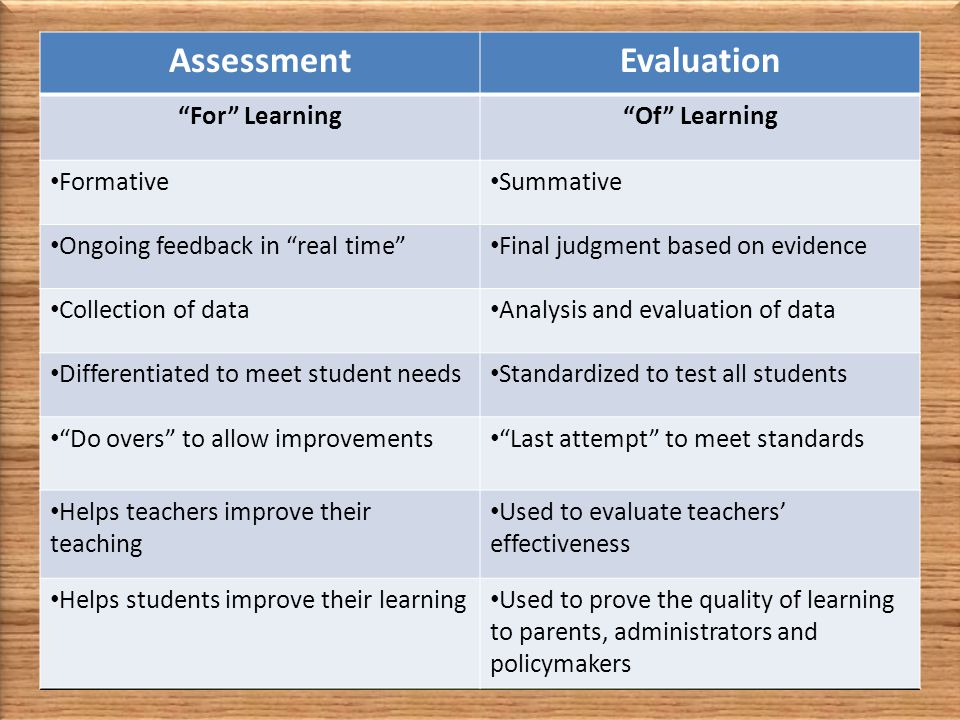 AssessmentEvaluation For Learning Of Learning Formative Summative Ongoing feedback in real time Final judgment based on evidence Collection of data Analysis and evaluation of data Differentiated to meet student needs Standardized to test all students Do overs to allow improvements Last attempt to meet standards Helps teachers improve their teaching Used to evaluate teachers' effectiveness Helps students improve their learning Used to prove the quality of learning to parents, administrators and policymakers