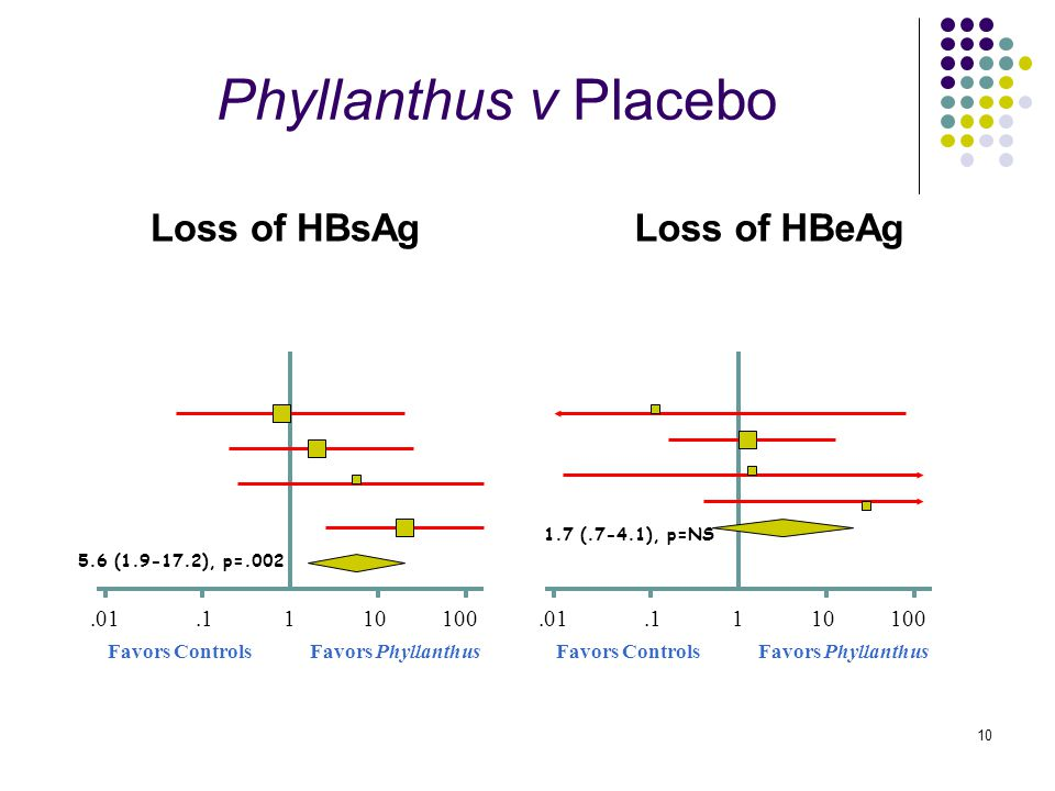 10 Phyllanthus v Placebo Loss of HBsAg 1.0110.1100 Favors PhyllanthusFavors Controls 5.6 (1.9-17.2), p=.002 Loss of HBeAg 1.0110.1100 Favors PhyllanthusFavors Controls 1.7 (.7-4.1), p=NS