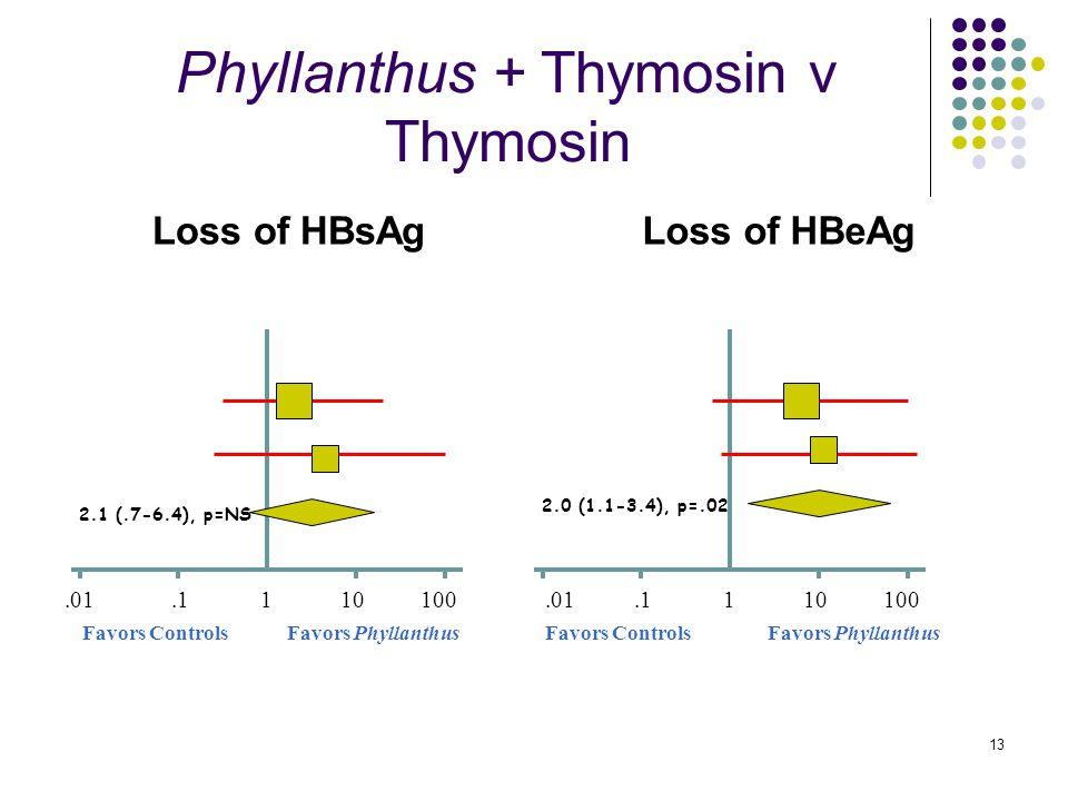 13 Phyllanthus + Thymosin v Thymosin Loss of HBsAgLoss of HBeAg 1.0110.1100 Favors PhyllanthusFavors Controls 2.1 (.7-6.4), p=NS 1.0110.1100 Favors PhyllanthusFavors Controls 2.0 (1.1-3.4), p=.02