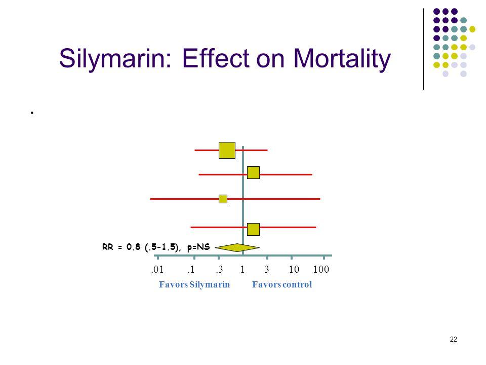 22 Silymarin: Effect on Mortality. 1.0110.1100 Favors controlFavors Silymarin.33 RR = 0.8 (.5-1.5), p=NS