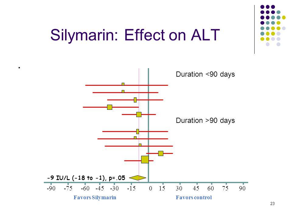 23 Silymarin: Effect on ALT. Favors controlFavors Silymarin 0-45-15-30-60-75-90609075453015 -9 IU/L (-18 to -1), p=.05 Duration <90 days Duration >90