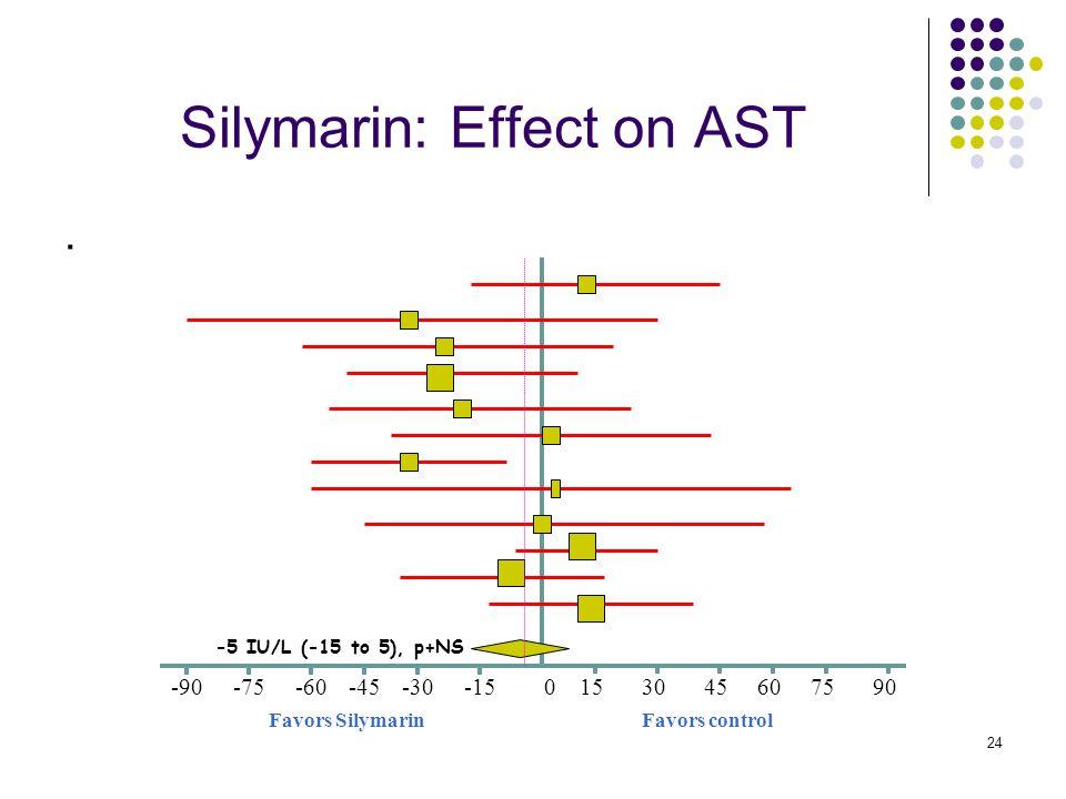 24 Silymarin: Effect on AST. Favors controlFavors Silymarin 0-45-15-30-60-75-90609075453015 -5 IU/L (-15 to 5), p+NS