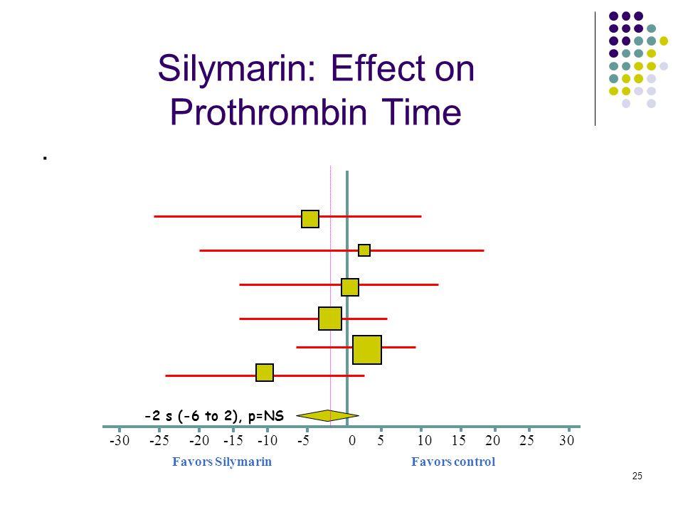 25 Silymarin: Effect on Prothrombin Time.