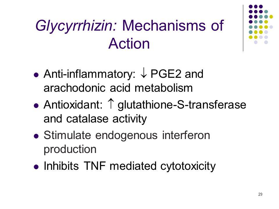 29 Glycyrrhizin: Mechanisms of Action Anti-inflammatory:  PGE2 and arachodonic acid metabolism Antioxidant:  glutathione-S-transferase and catalase activity Stimulate endogenous interferon production Inhibits TNF mediated cytotoxicity