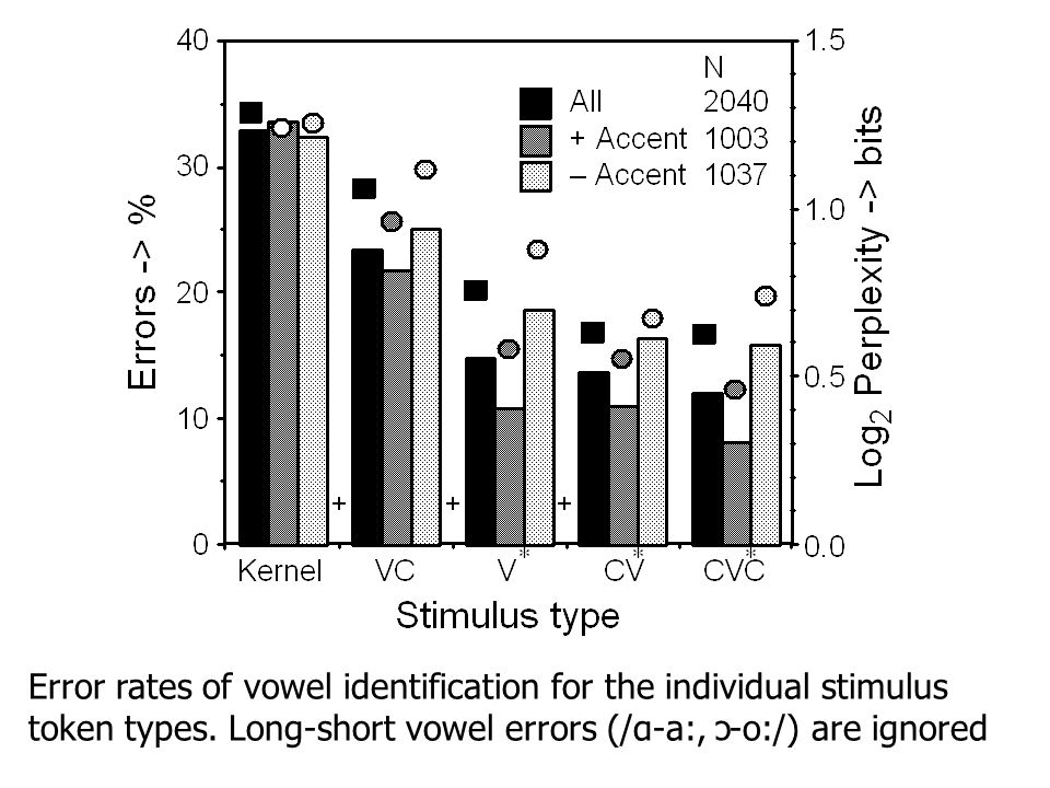 Error rates of vowel identification for the individual stimulus token types.