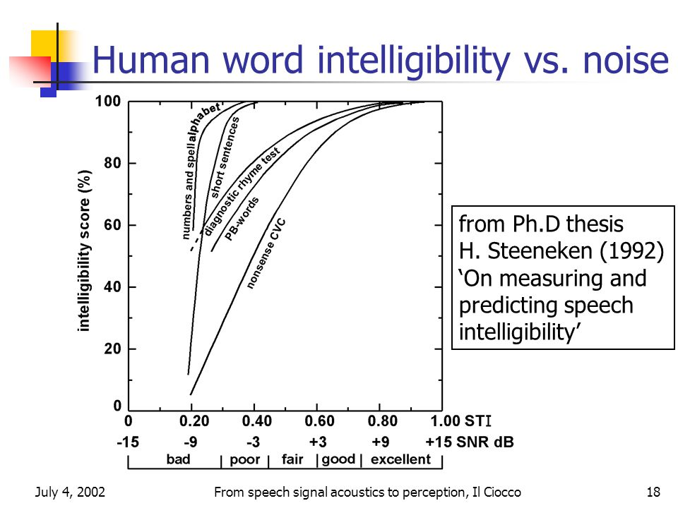 July 4, 2002From speech signal acoustics to perception, Il Ciocco18 Human word intelligibility vs.