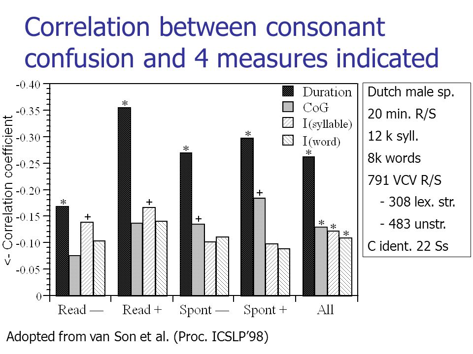 Correlation between consonant confusion and 4 measures indicated Adopted from van Son et al.