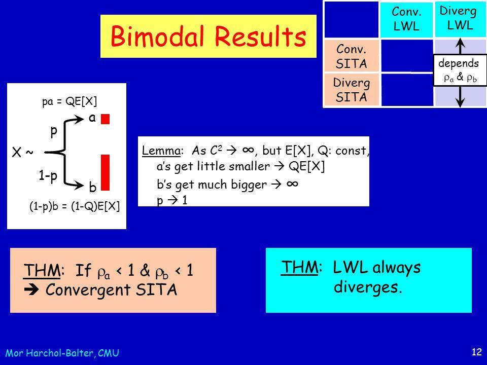 12 Bimodal Results X ~ p 1-p a b pa = QE[X] (1-p)b = (1-Q)E[X] THM: If  a < 1 &  b < 1  Convergent SITA Lemma: As C 2  ∞, but E[X], Q: const, a's get little smaller  QE[X] b's get much bigger  ∞ p  1 THM: LWL always diverges.