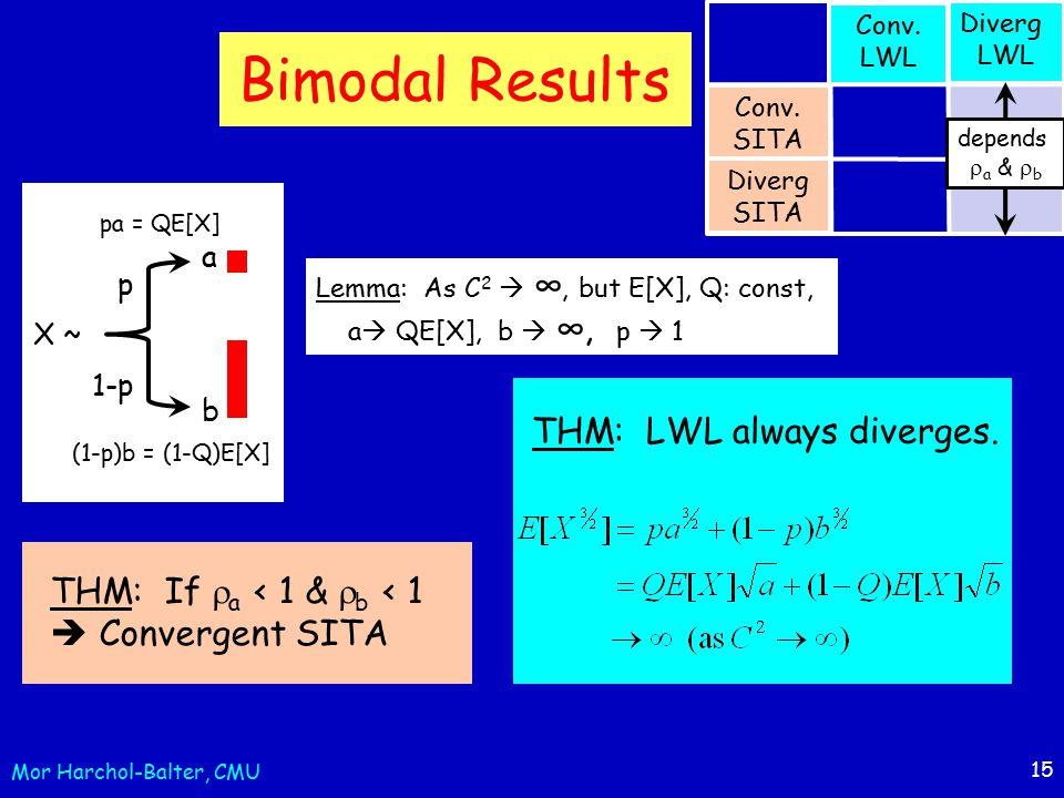 15 Bimodal Results THM: If  a < 1 &  b < 1  Convergent SITA Conv.