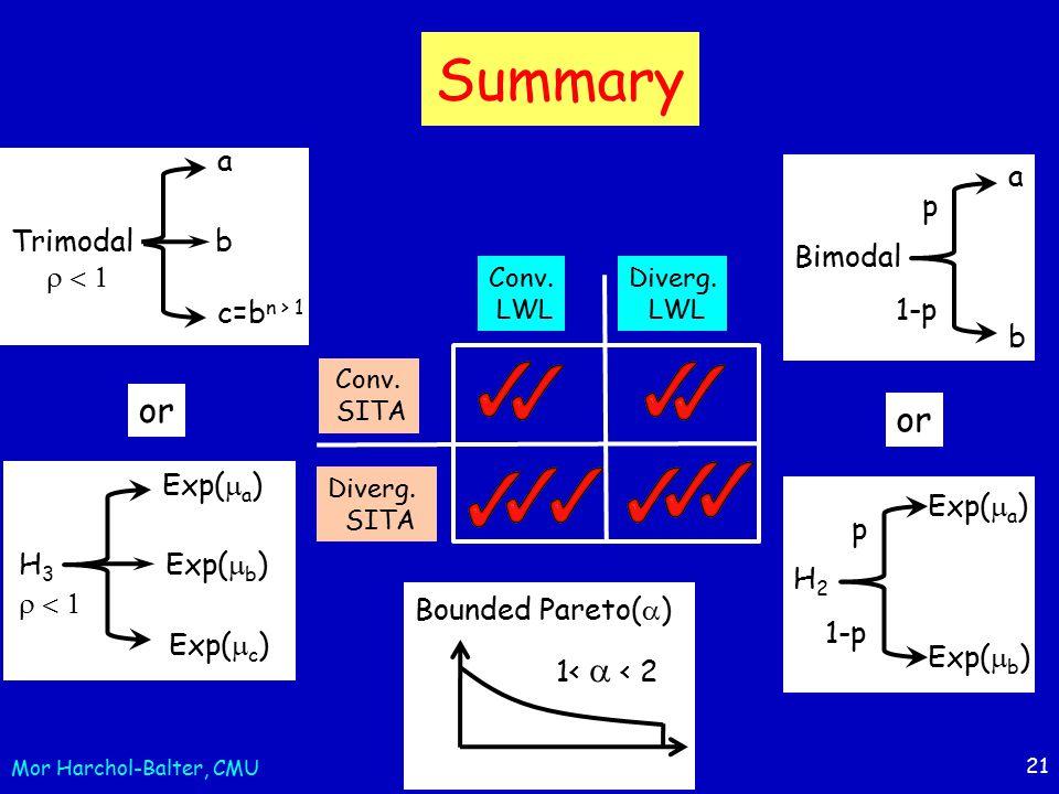 21 Summary Conv. SITA Diverg. SITA Conv. LWL Diverg.