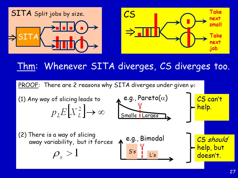 27 Thm: Whenever SITA diverges, CS diverges too. SITA Split jobs by size. SITA PROOF: There are 2 reasons why SITA diverges under given  (1)Any way