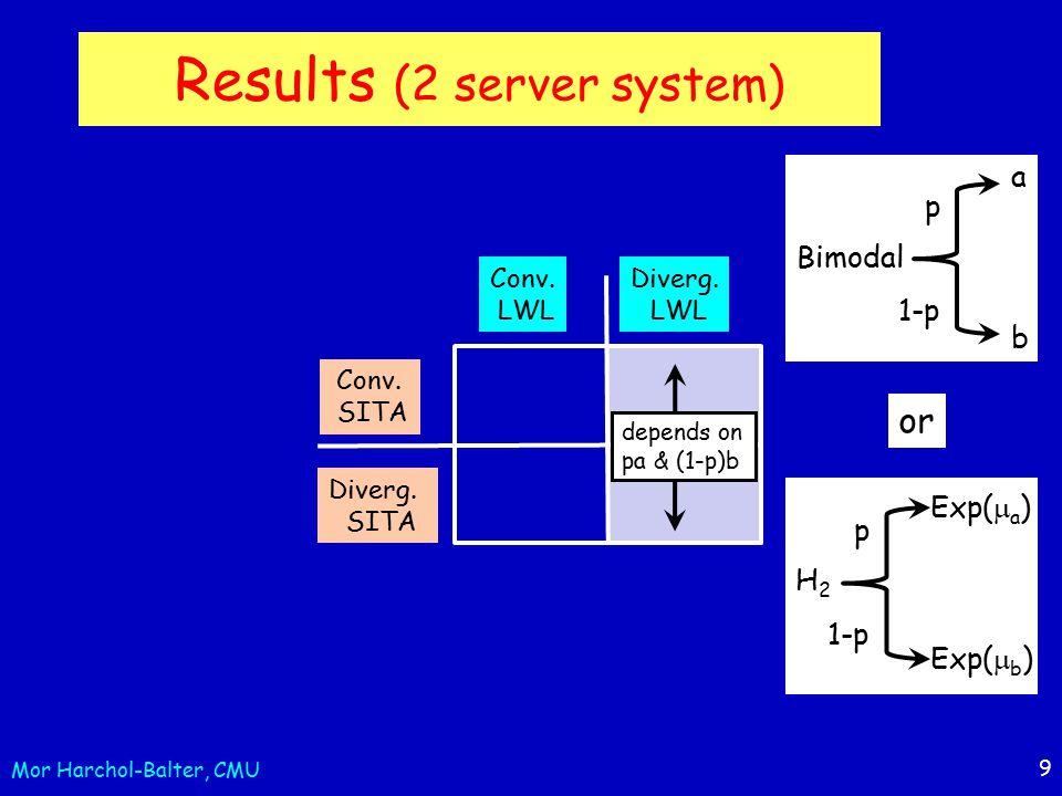 9 Results (2 server system) p 1-p a b Bimodal Conv.