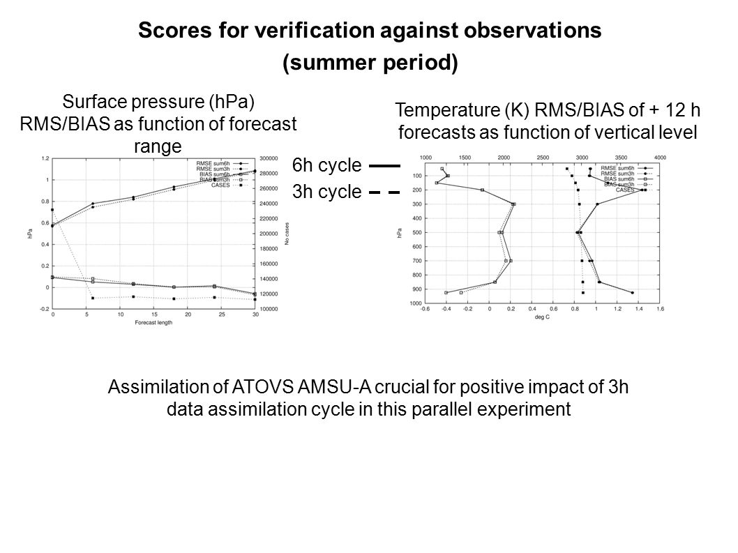 Scores for verification against observations (summer period) 6h cycle Surface pressure (hPa) RMS/BIAS as function of forecast range Temperature (K) RMS/BIAS of + 12 h forecasts as function of vertical level 3h cycle Assimilation of ATOVS AMSU-A crucial for positive impact of 3h data assimilation cycle in this parallel experiment