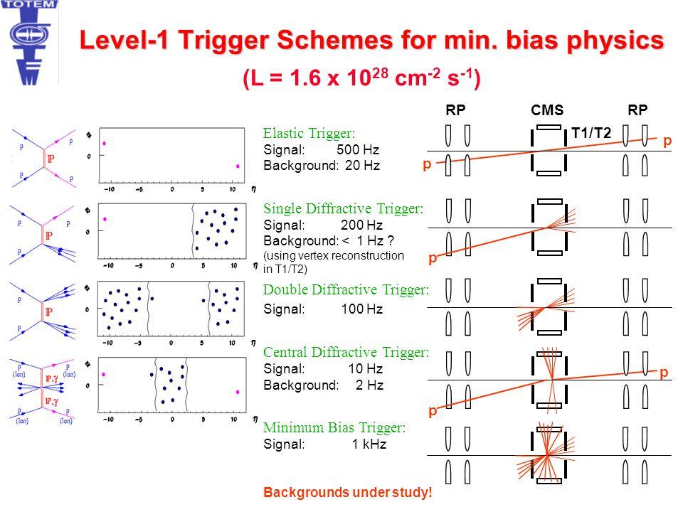 Level-1 Trigger Schemes for min. bias physics p p p p p T1/T2 RP CMS Elastic Trigger: Signal: 500 Hz Background: 20 Hz Single Diffractive Trigger: Sig