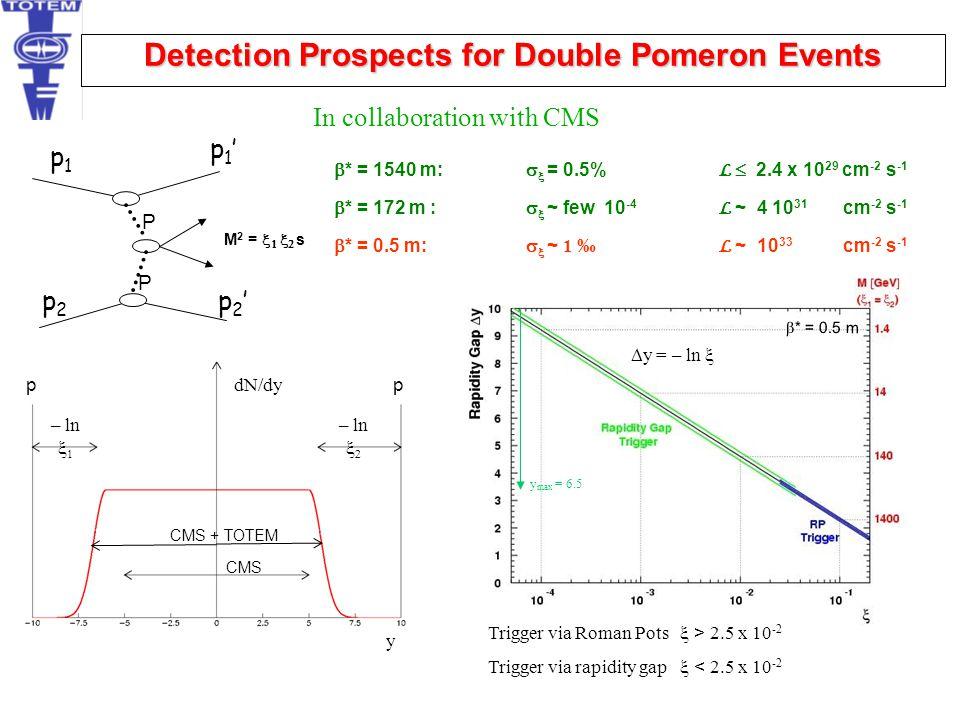 y = – ln  y max = 6.5 Trigger via Roman Pots  > 2.5 x 10 -2 Trigger via rapidity gap  < 2.5 x 10 -2  * = 1540 m:   = 0.5% L  2.4 x 10 29 cm