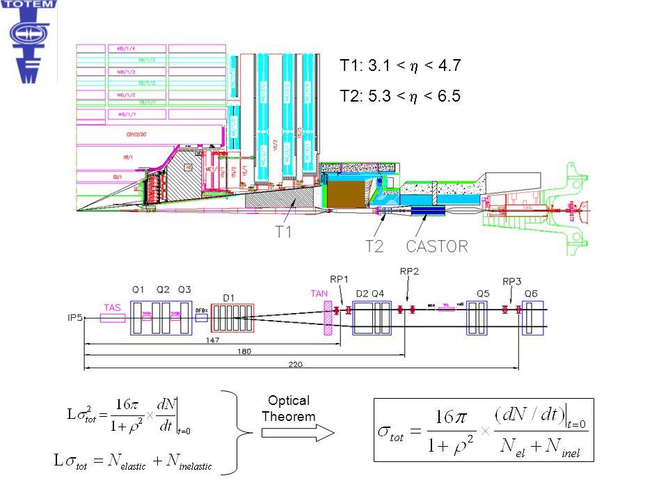 Optical Theorem T1:  3.1 <  < 4.7 T2: 5.3 <  < 6.5