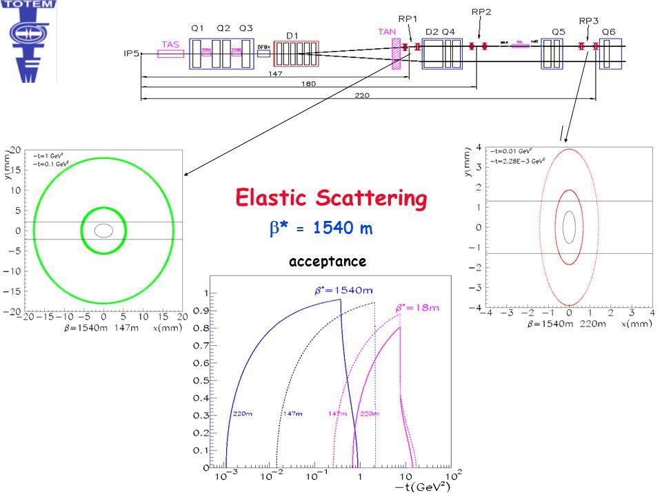 Elastic Scattering  * = 1540 m acceptance