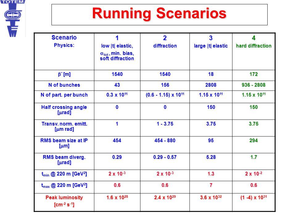 Running Scenarios ScenarioPhysics:1 low  t  elastic,  tot, min. bias, soft diffraction 2diffraction3 large  t  elastic 4 hard diffraction  * [m] 154