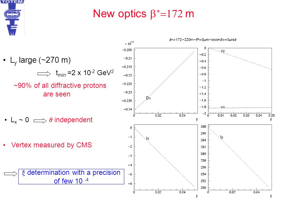 New optics    m L y large (~270 m) t min =2 x 10 -2 GeV 2 ~90% of all diffractive protons are seen L x ~ 0  independent Vertex measured by C