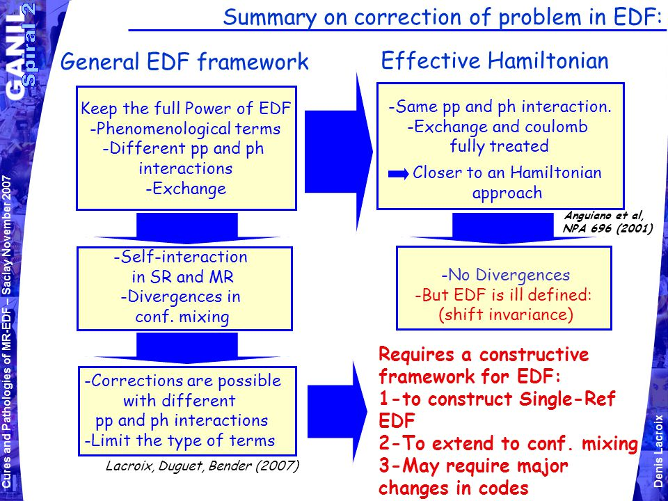 Cures and Pathologies of MR-EDF – Saclay November 2007 Denis Lacroix Summary on correction of problem in EDF: General EDF framework Keep the full Power of EDF -Phenomenological terms -Different pp and ph interactions -Exchange -Self-interaction in SR and MR -Divergences in conf.