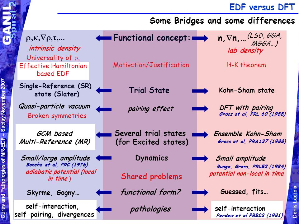 Cures and Pathologies of MR-EDF – Saclay November 2007 Denis Lacroix EDF versus DFT Some Bridges and some differences Functional concept:  n,  n,… (LSD, GGA, MGGA…) Trial State Kohn-Sham state Single-Reference (SR) state (Slater) pairing effect DFT with pairing Quasi-particle vacuum Gross et al, PRL 60 (1988) Broken symmetries intrinsic density lab density Dynamics Small amplitude Small/large amplitude potential non-local in time adiabatic potential (local in time ) Runge, Gross, PRL52 (1984) Bonche et al, PRC (1976) Shared problems functional form.