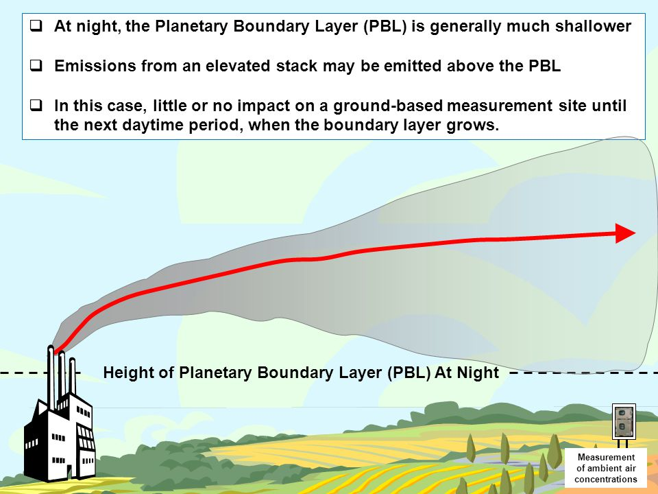 Height of Planetary Boundary Layer (PBL) At Night  At night, the Planetary Boundary Layer (PBL) is generally much shallower  Emissions from an eleva