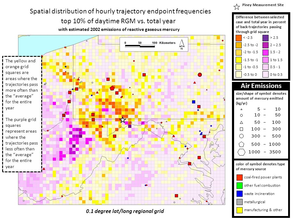Spatial distribution of hourly trajectory endpoint frequencies top 10% of daytime RGM vs.