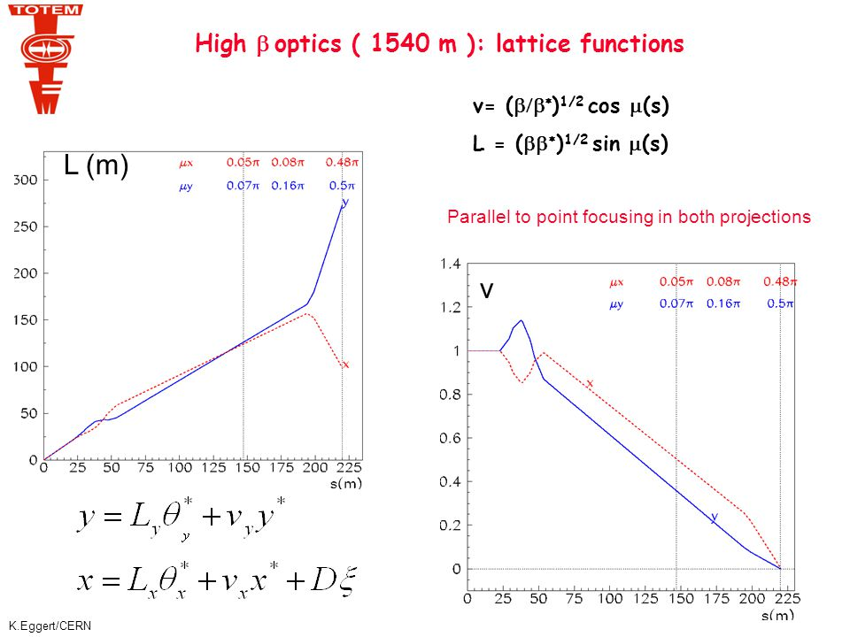 K.Eggert/CERN v= (   ) 1/2 cos  (s) L = (   ) 1/2 sin  (s) High  optics ( 1540 m ): lattice functions L (m) v Parallel to point focusing in both projections