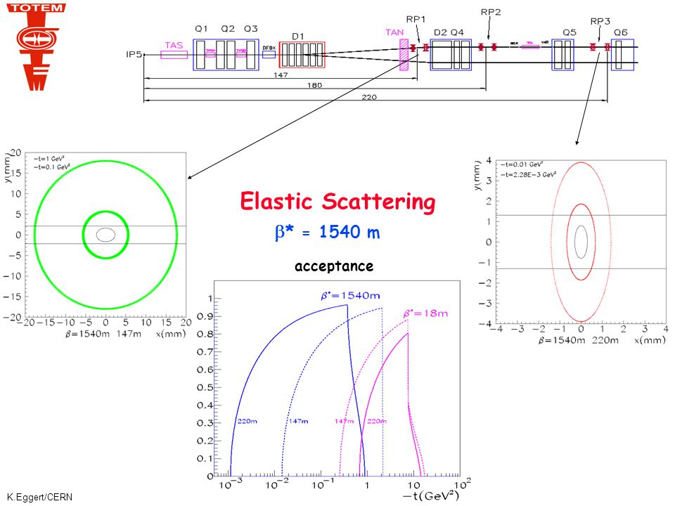 K.Eggert/CERN Elastic Scattering  * = 1540 m acceptance