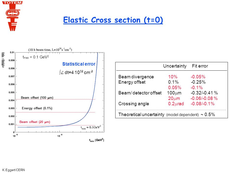 K.Eggert/CERN Elastic Cross section (t=0) Uncertainty Fit error Beam divergence 10% -0.05% Energy offset 0.1% -0.25% 0.05% -0.1% Beam/ detector offset 100  m -0.32/-0.41 % 20  m -0.06/-0.08 % Crossing angle 0.2  rad -0.08/-0.1% Theoretical uncertainty (model dependent) ~ 0.5% Beam offset (20  m) Energy offset (0.1%) Beam offset (100  m) Statistical error  L dt=4 10 32 cm -2 t max = 0.1 GeV 2
