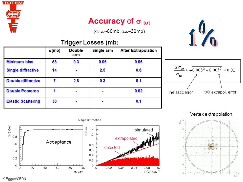 K.Eggert/CERN Accuracy of  tot (  inel.~80mb,  el.~30mb)  (mb) Double arm Single arm After Extrapolation Minimum bias 580.30.060.06 Single diffractive 14-2.50.6 Double diffractive 72.80.30.1 Double Pomeron 1--0.02 Elastic Scattering 30--0.1 Trigger Losses (mb ) Acceptance Vertex extrapolation simulated extrapolated detected Inelastic error t=0 extrapol.