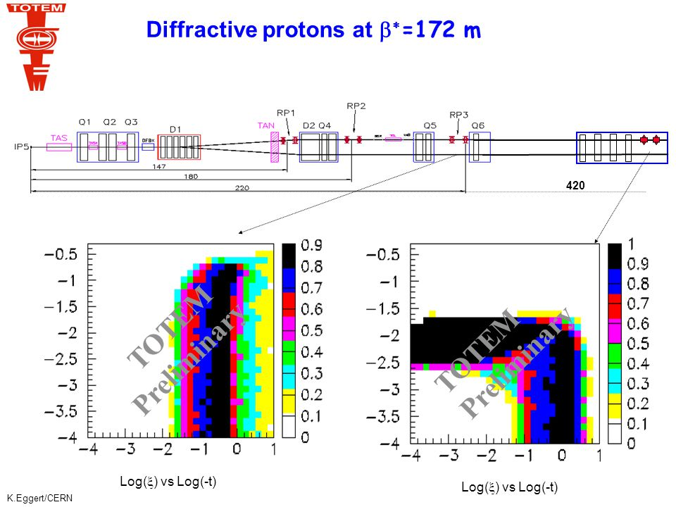 K.Eggert/CERN Diffractive protons at   =172 m Log(  ) vs Log(-t) TOTEM Preliminary Log(  ) vs Log(-t) TOTEM Preliminary 420