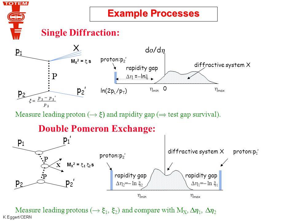 K.Eggert/CERN Example Processes P p1p1 p2p2 p2'p2' X d  /d  proton:p 2 ' diffractive system X rapidity gap  = – ln   min 0 ln(2p L /p T )  max