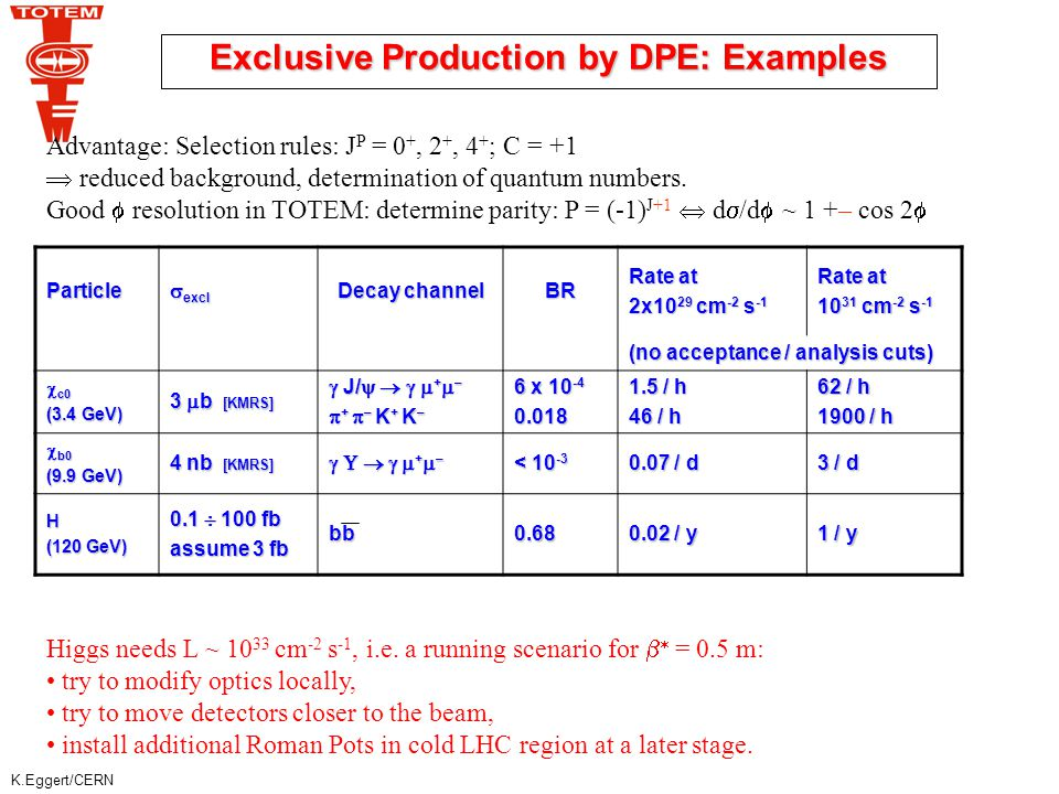 K.Eggert/CERN Exclusive Production by DPE: Examples Advantage: Selection rules: J P = 0 +, 2 +, 4 + ; C = +1  reduced background, determination of quantum numbers.